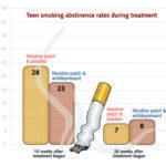 Nicotina: Come smettere di fumare?